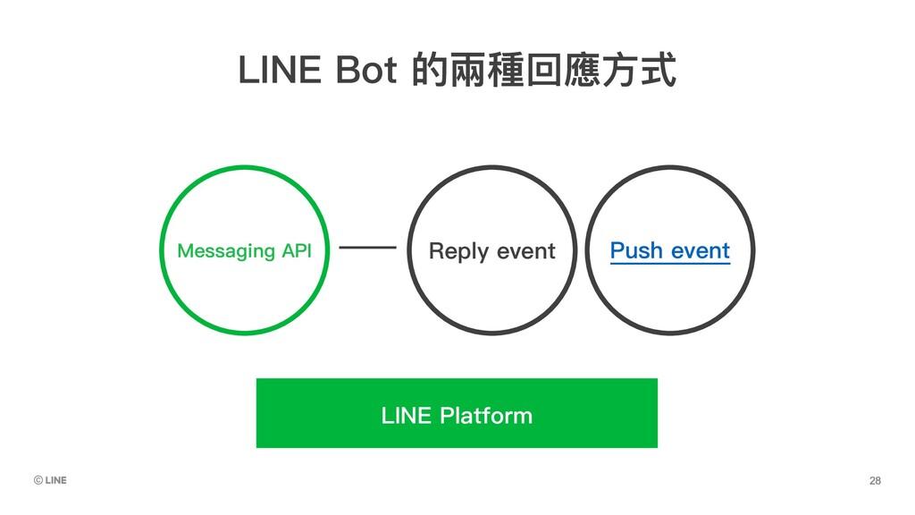 Messaging API Reply event Push event LINE Platf...