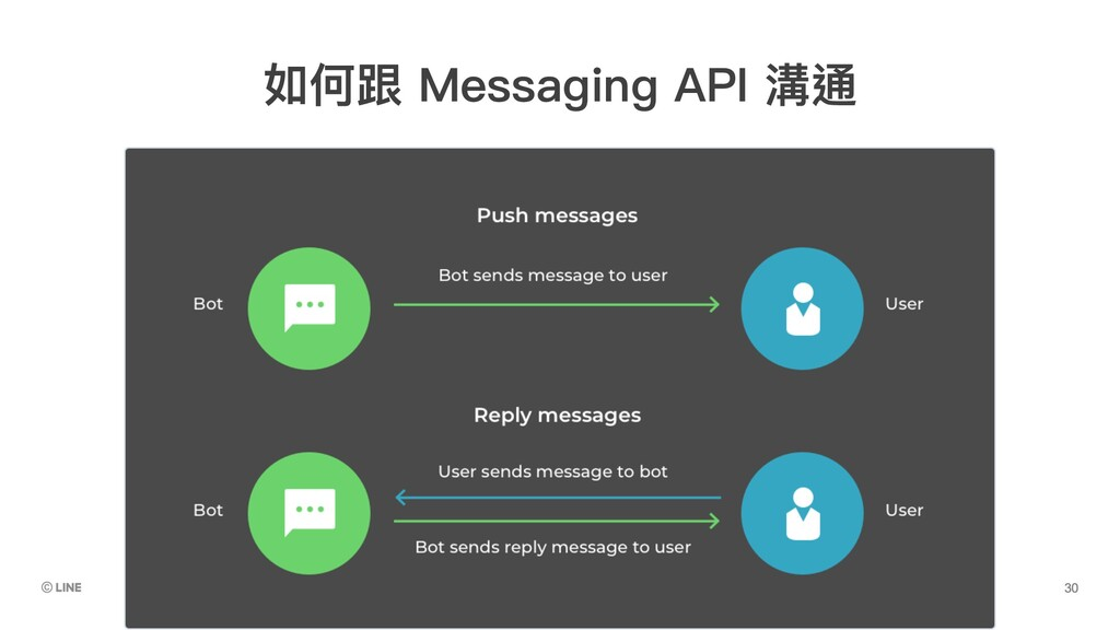 如何跟 Messaging API 溝通