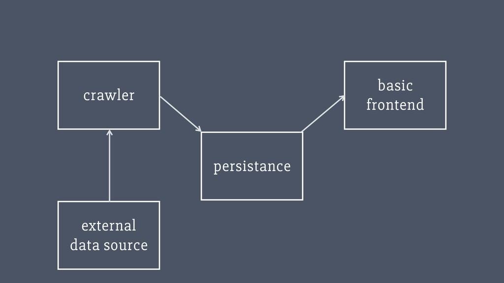 ‹#› external data source persistance basic fr...