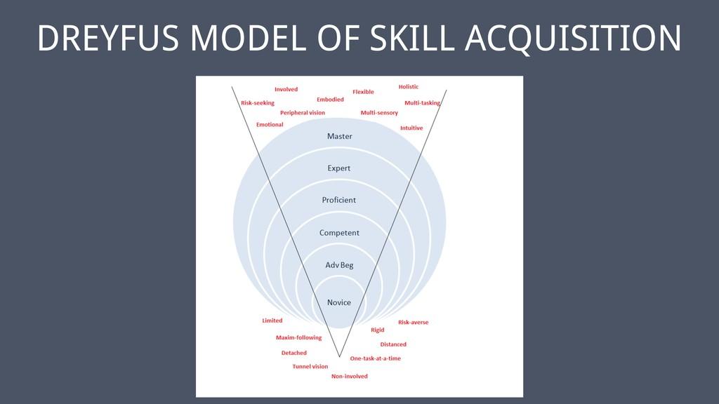 ‹#› DREYFUS MODEL OF SKILL ACQUISITION