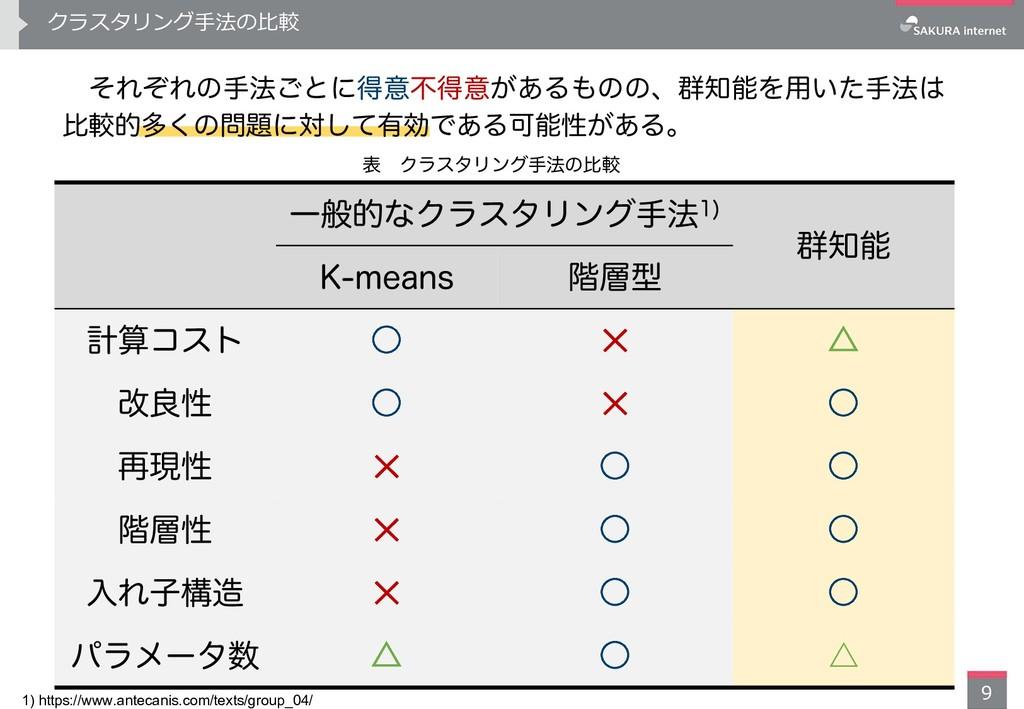 クラスタリング⼿法の⽐較 9 1) https://www.antecanis.com/tex...