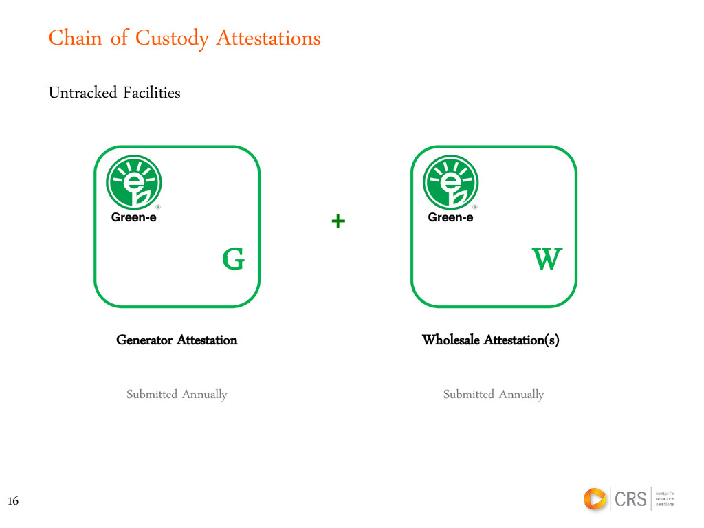 Chain of Custody Attestations G Untracked Facil...