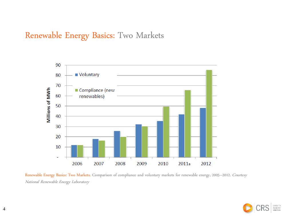 Renewable Energy Basics: Two Markets. Compariso...