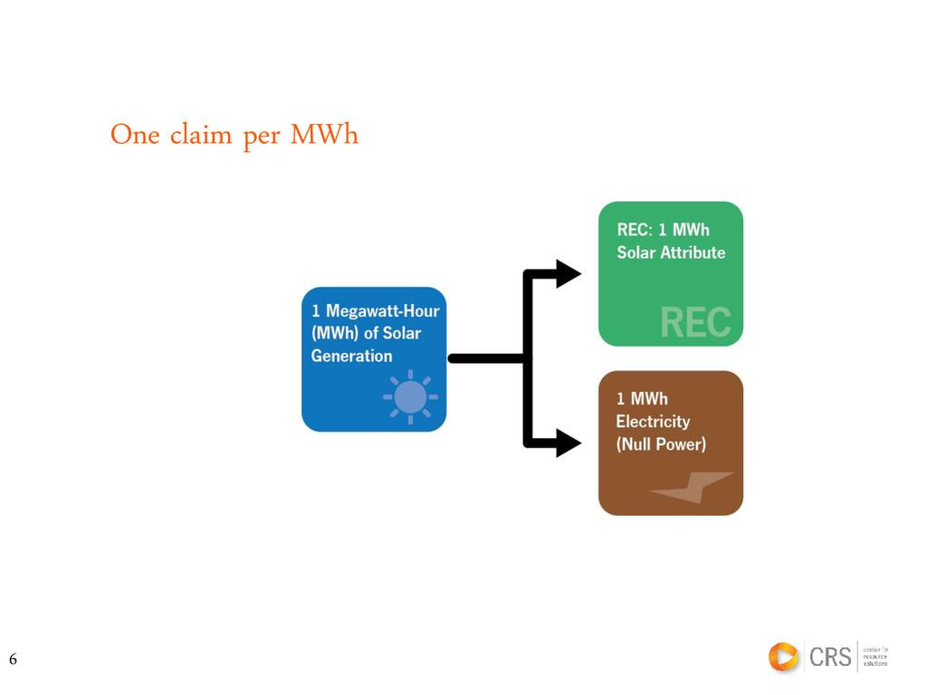 One claim per MWh 6
