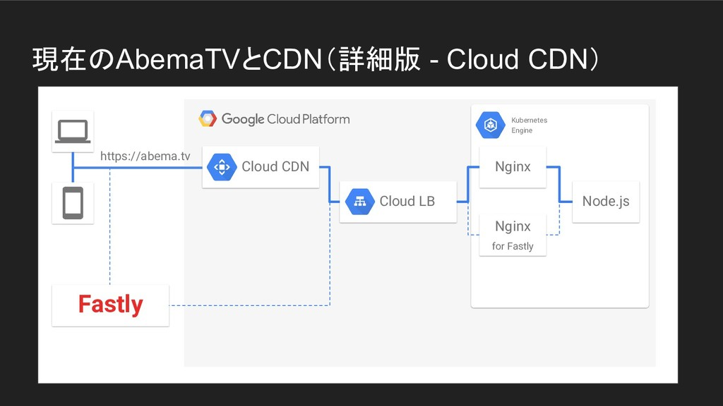 現在のAbemaTVとCDN(詳細版 - Cloud CDN) Cloud LB Cloud ...