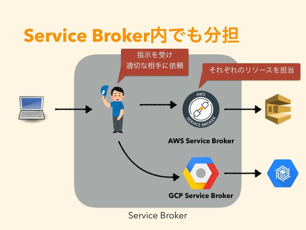 Service BrokerͰ୲ Service Broker AWS Service ...