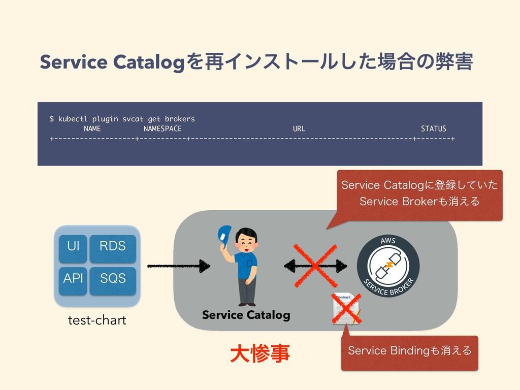 Service CatalogΛ࠶Πϯετʔϧͨ͠߹ͷฐ $ kubectl plugin...