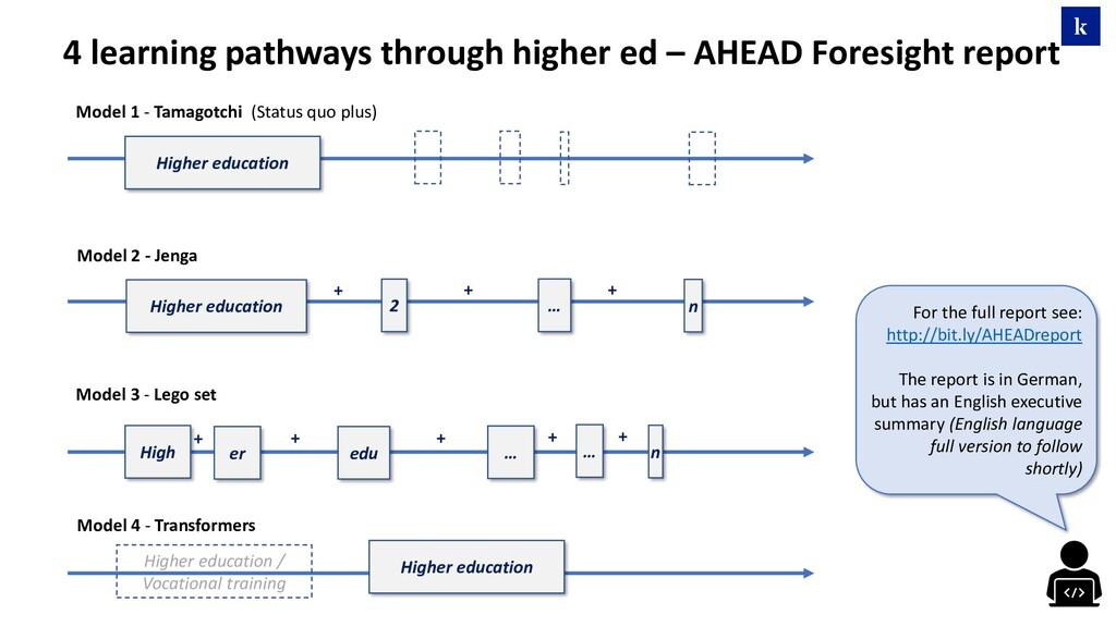 Higher education Higher education High edu 2 … ...