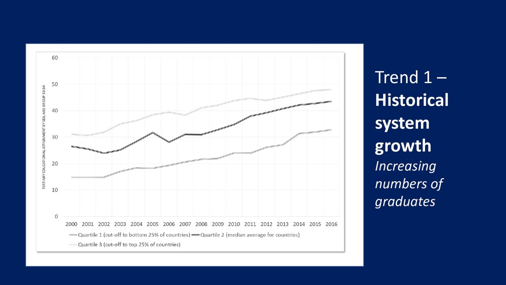 Trend 1 – Historical system growth Increasing n...
