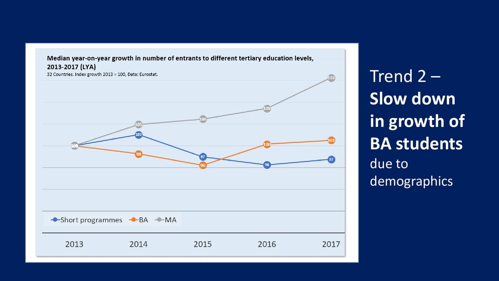Trend 2 – Slow down in growth of BA students du...