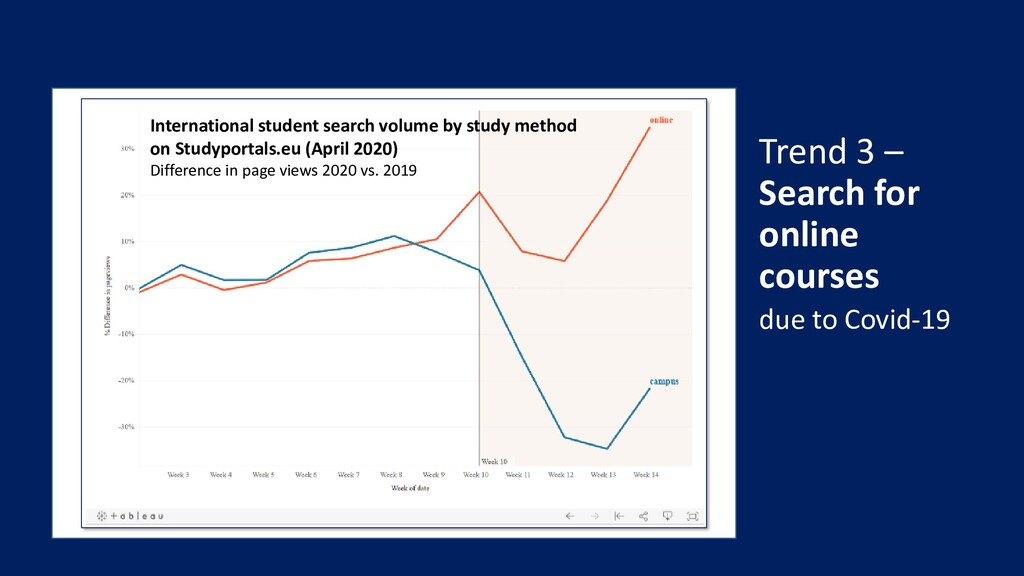 Trend 3 – Search for online courses due to Covi...