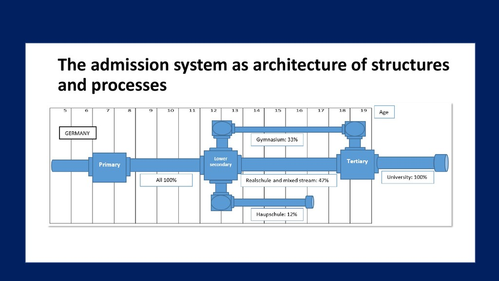 The admission system as architecture of structu...