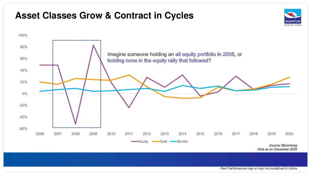 Asset Classes Grow & Contract in Cycles -60% -4...