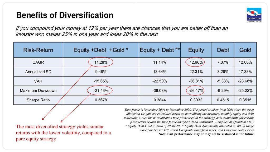 Benefits of Diversification Risk-Return Equity ...