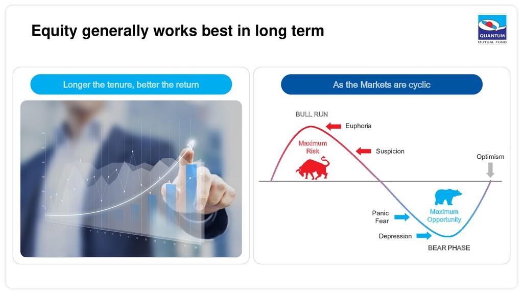 Equity generally works best in long term Longer...