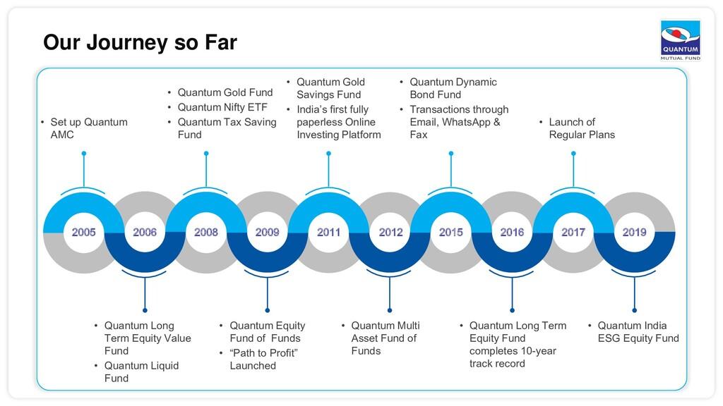 Our Journey so Far • Quantum Long Term Equity F...