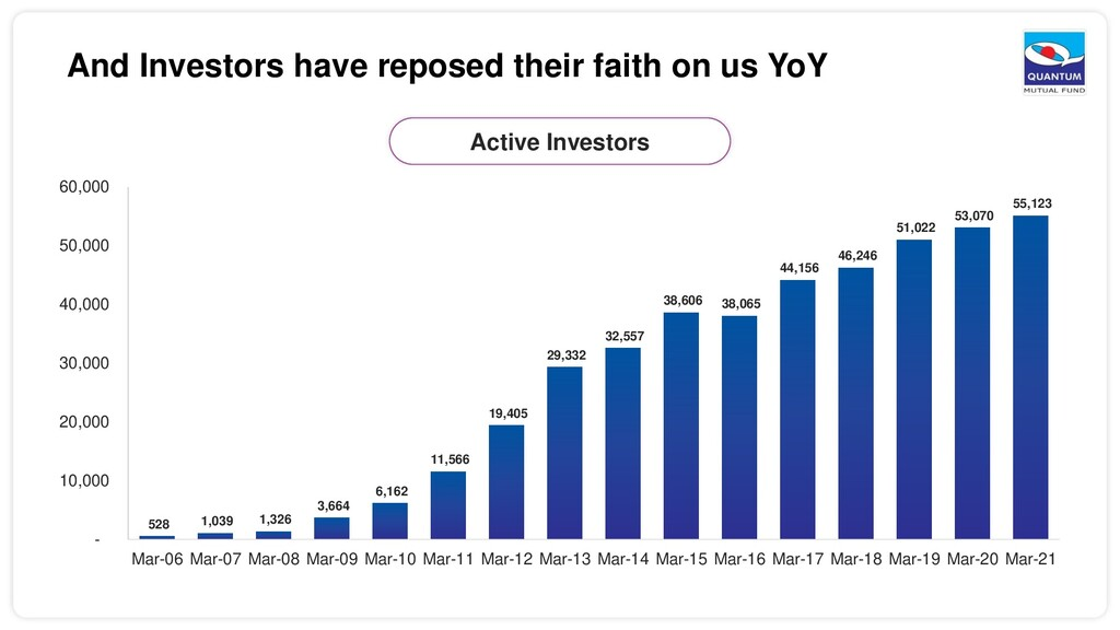 And Investors have reposed their faith on us Yo...
