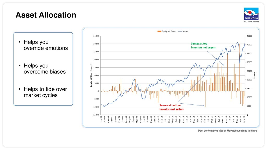 Asset Allocation • Helps you override emotions ...
