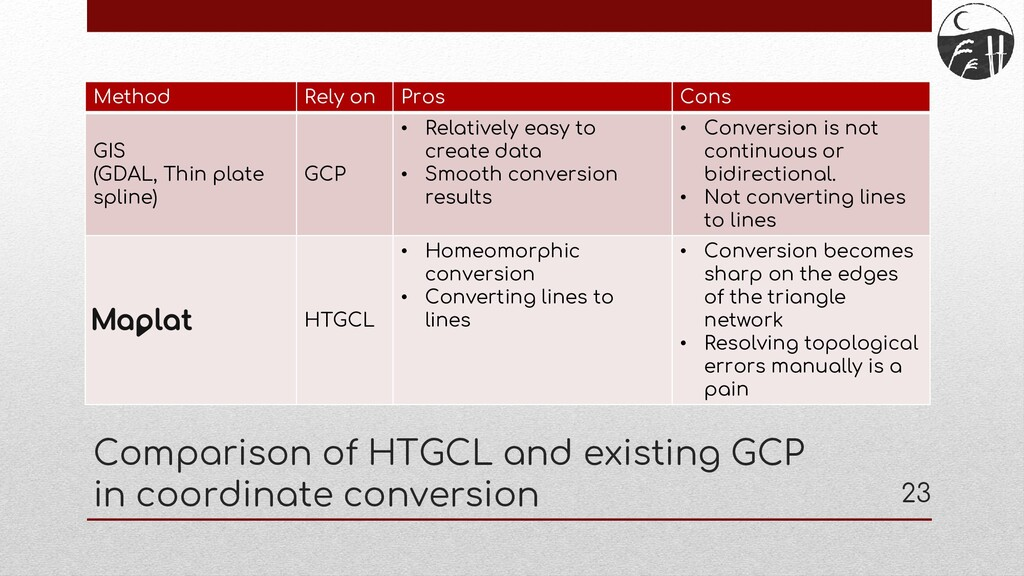 Comparison of HTGCL and existing GCP in coordin...