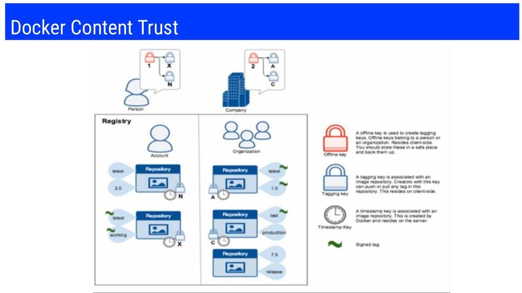 Docker Content Trust