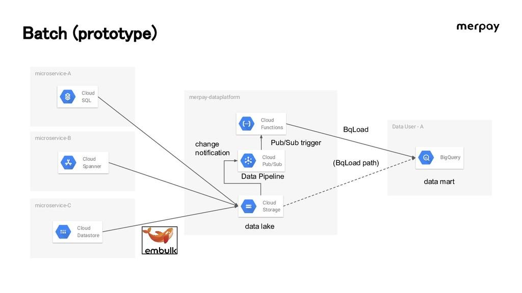 Batch (prototype) microservice-B merpay-datapla...