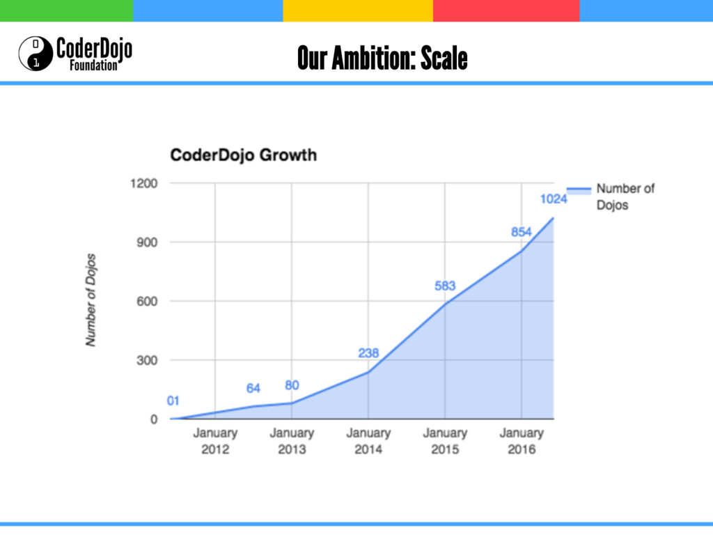 Our Ambition: Scale