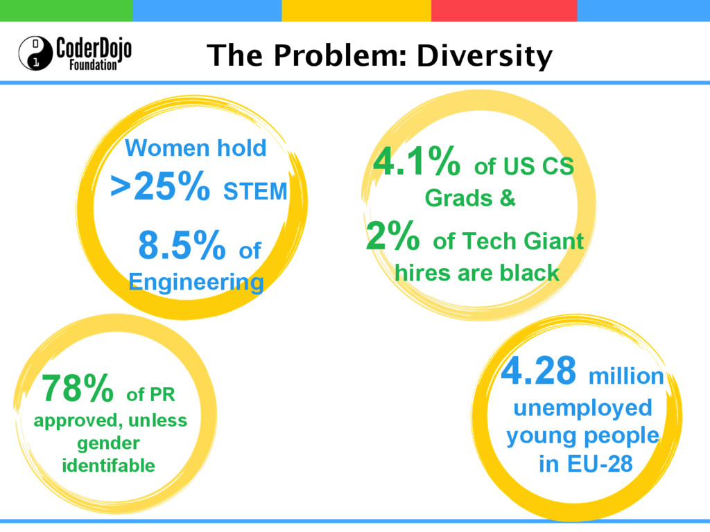 The Problem: Diversity Women hold >25% STEM 8.5...