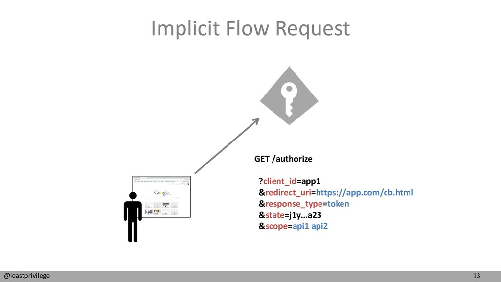 13 @leastprivilege Implicit Flow Request GET /a...