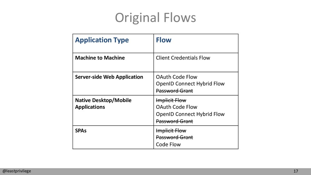 17 @leastprivilege Original Flows Application T...