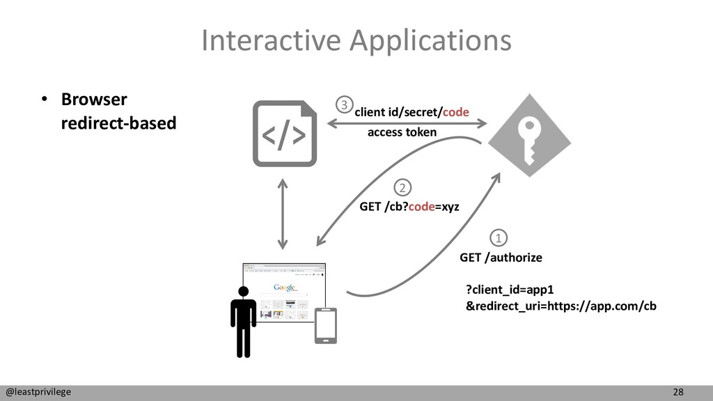 28 @leastprivilege Interactive Applications • B...