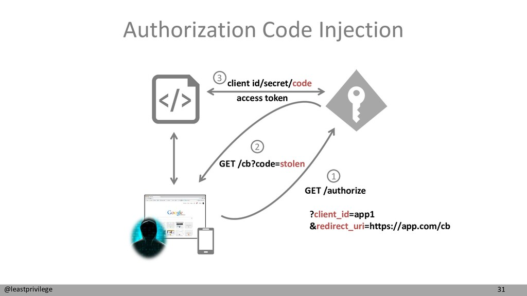31 @leastprivilege Authorization Code Injection...