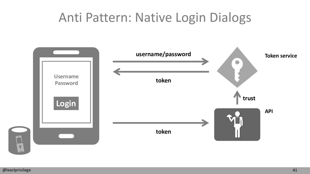 41 @leastprivilege Anti Pattern: Native Login D...