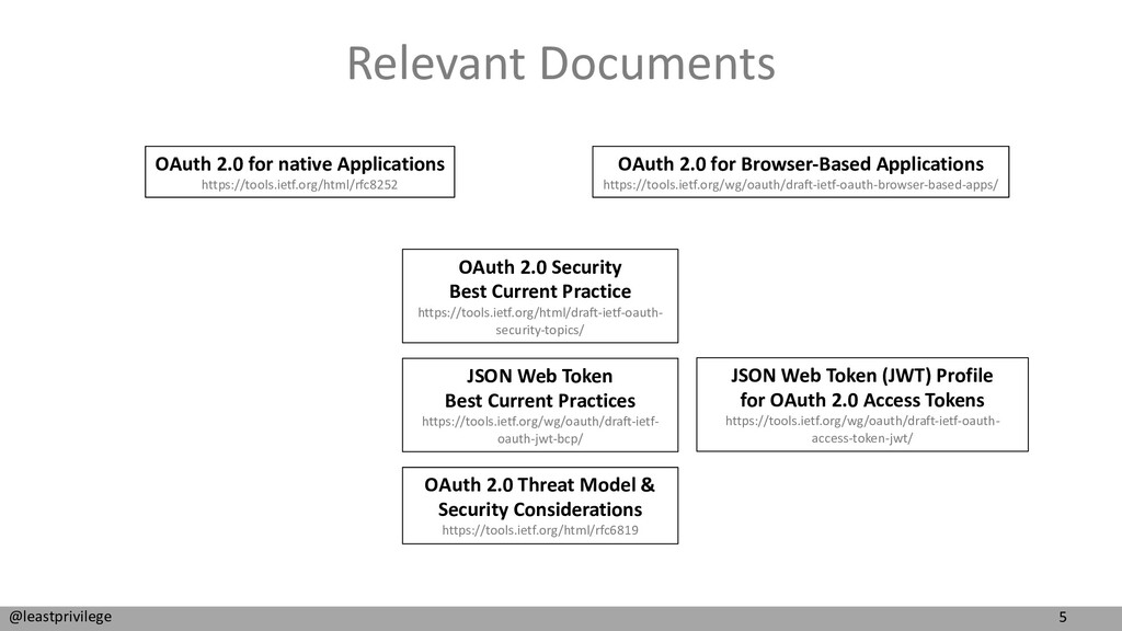 5 @leastprivilege Relevant Documents OAuth 2.0 ...