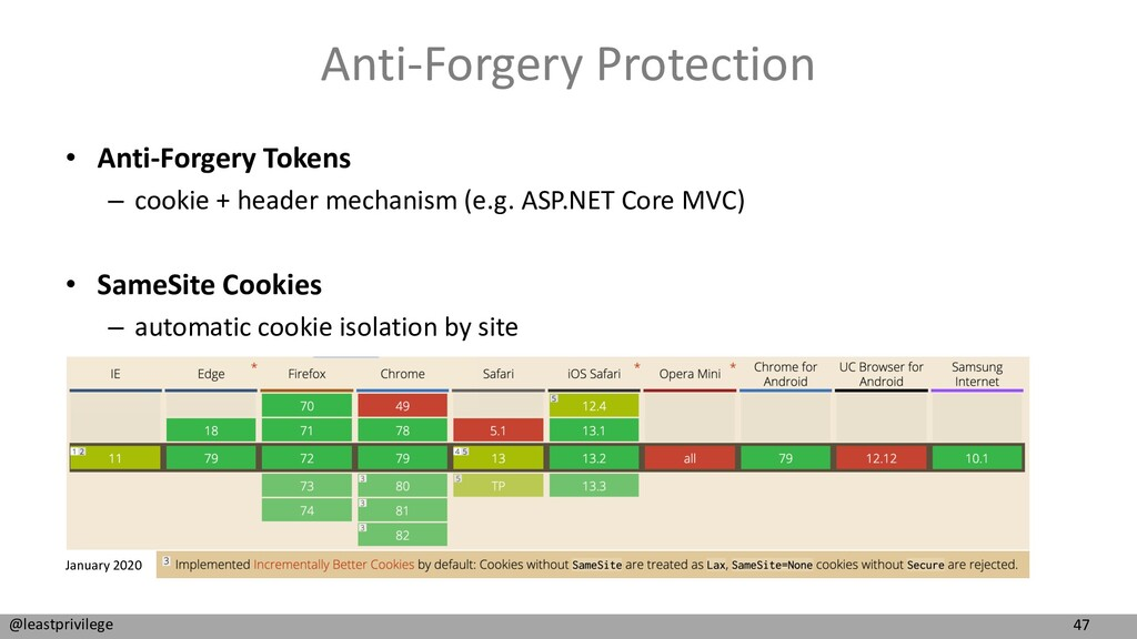 47 @leastprivilege Anti-Forgery Protection • An...