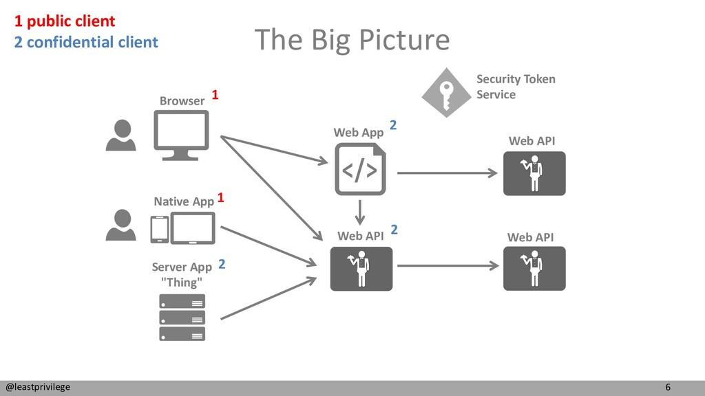 6 @leastprivilege The Big Picture Browser Nativ...