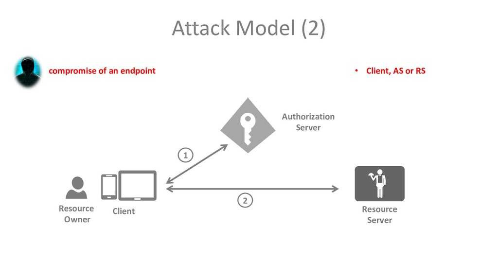 Attack Model (2) compromise of an endpoint Clie...