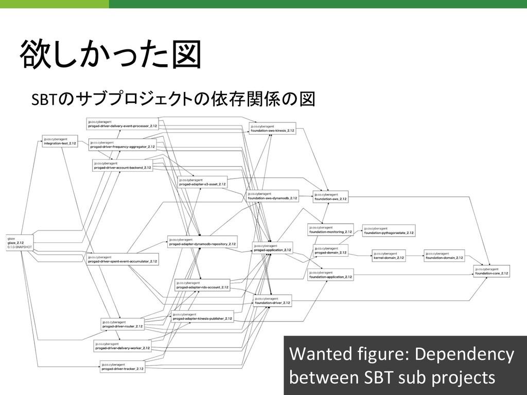欲しかった図 SBTのサブプロジェクトの依存関係の図 Wanted figure: Depen...
