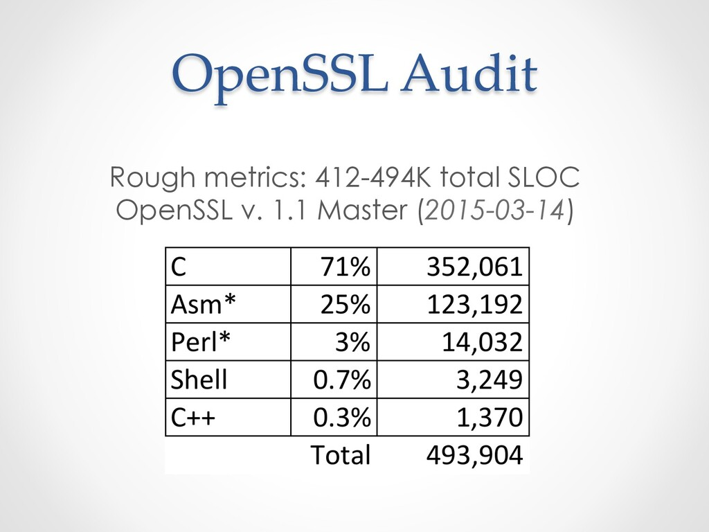 OpenSSL Audit Rough metrics: 412-494K total SLO...