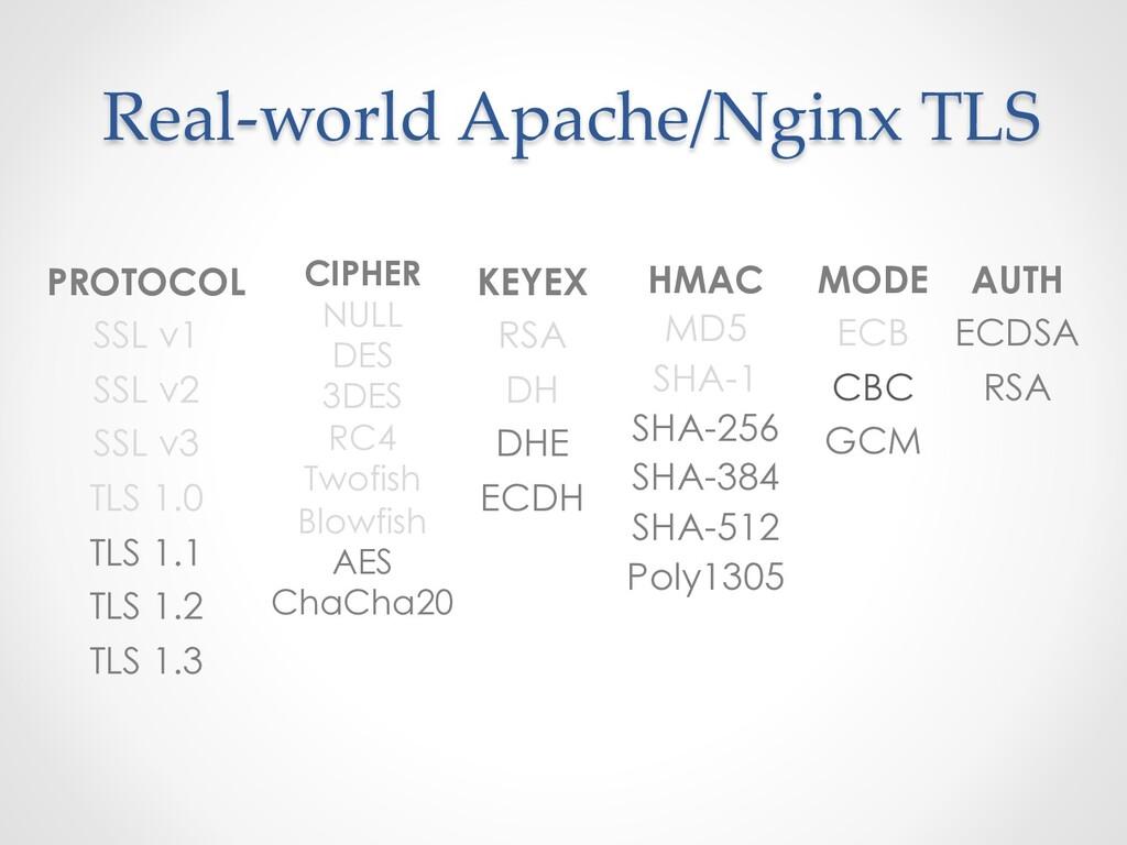Real-world Apache/Nginx TLS PROTOCOL SSL v1 SSL...