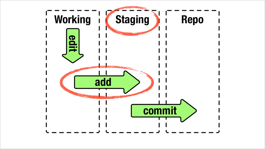 Working Staging Repo add commit edit