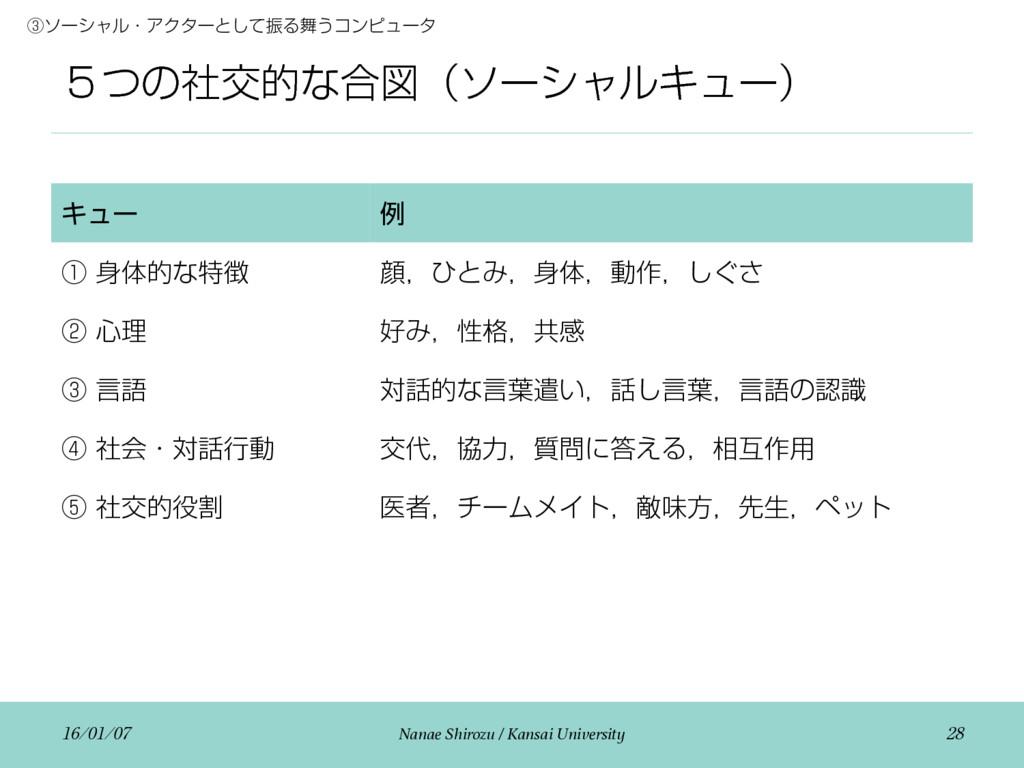 ̑ͭͷࣾަతͳ߹ਤʢιʔγϟϧΩϡʔʣ  Nanae Shirozu / ...