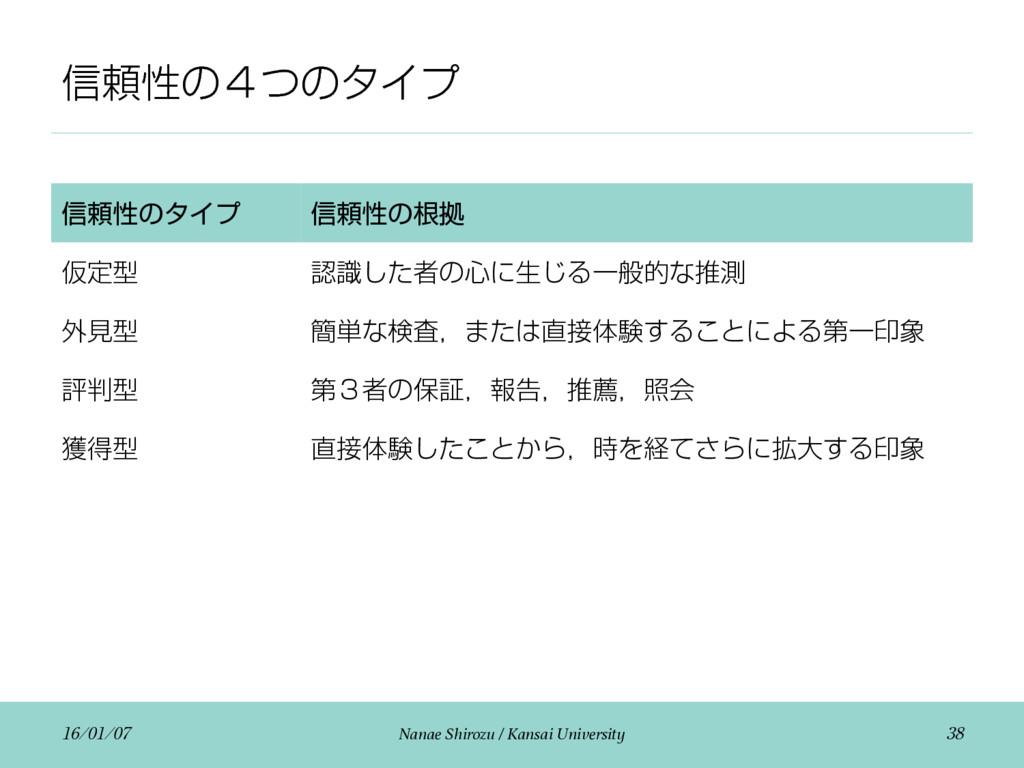 ৴པੑͷ̐ͭͷλΠϓ  Nanae Shirozu / Kansai Un...