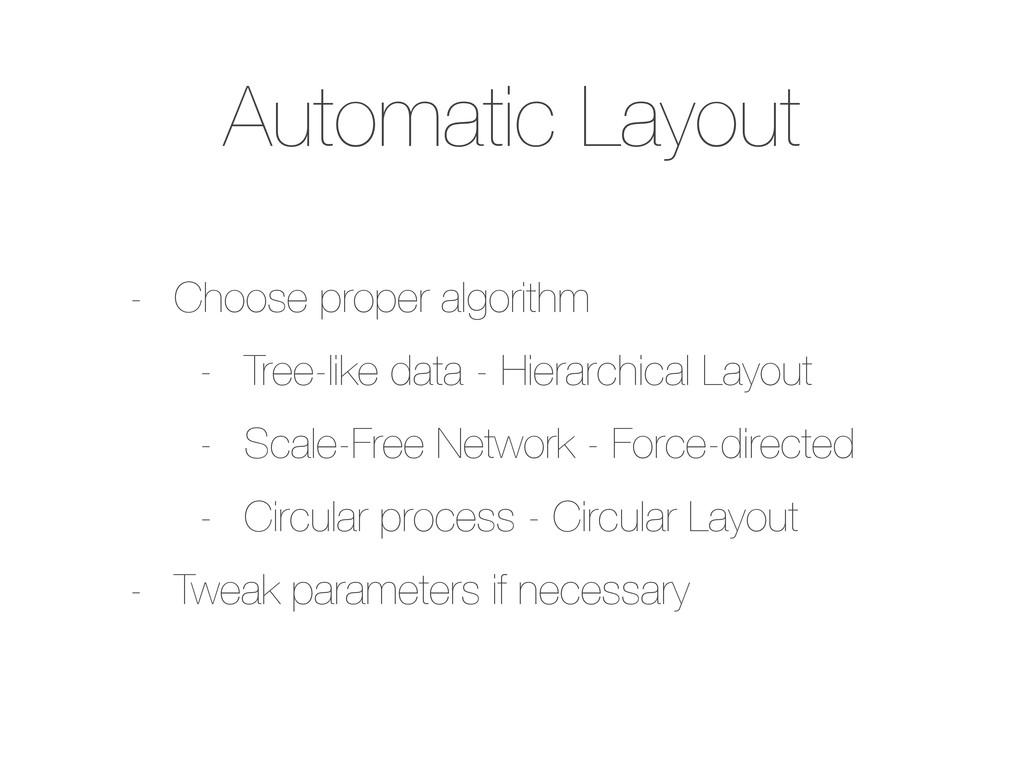Automatic Layout - Choose proper algorithm - Tr...