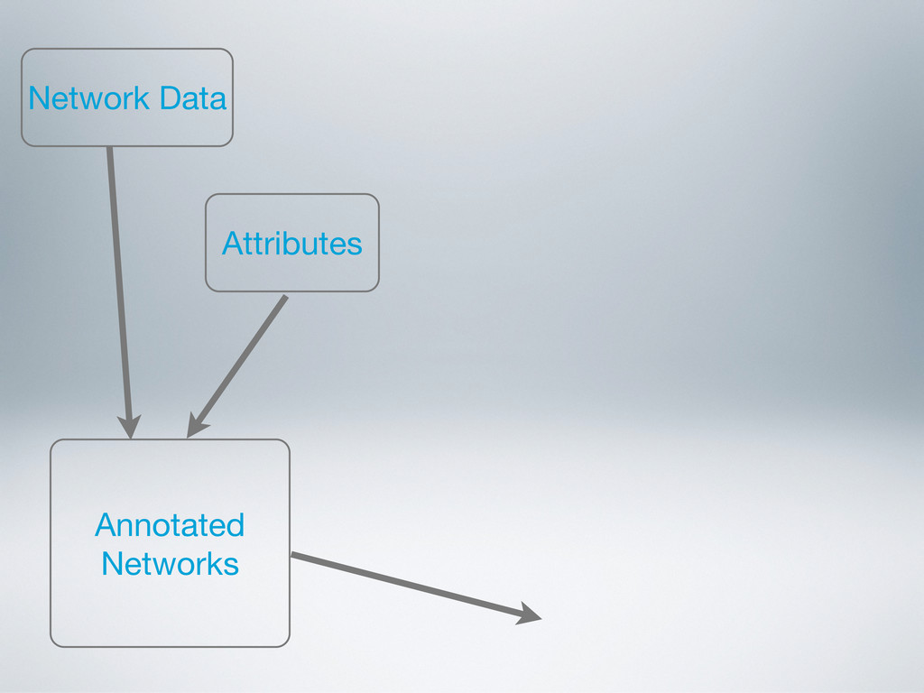 Network Data Annotated Networks Attributes