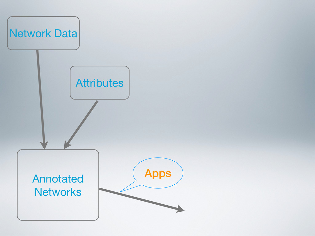 Network Data Annotated Networks Attributes Apps