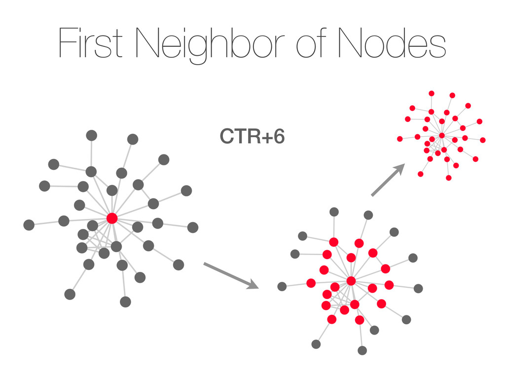 First Neighbor of Nodes CTR+6