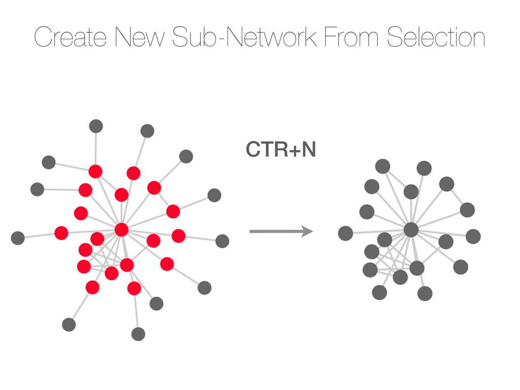 Create New Sub-Network From Selection CTR+N