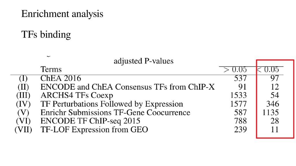 Enrichment analysis TFs binding