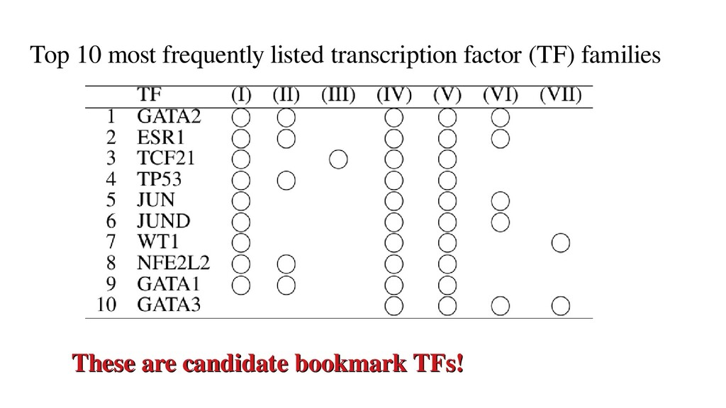 Top 10 most frequently listed transcription fac...