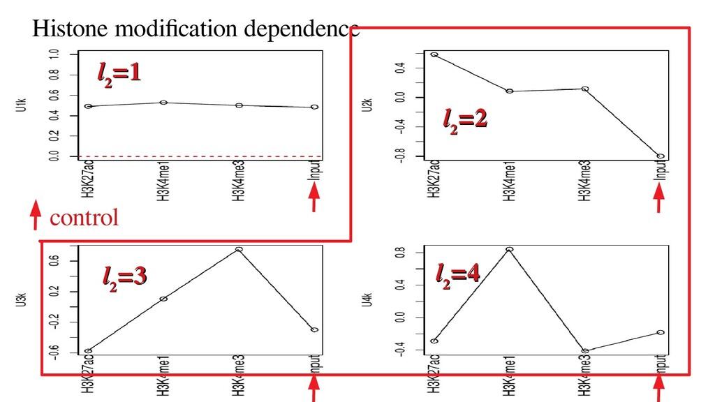 control Histone modification dependence l l 2 2...